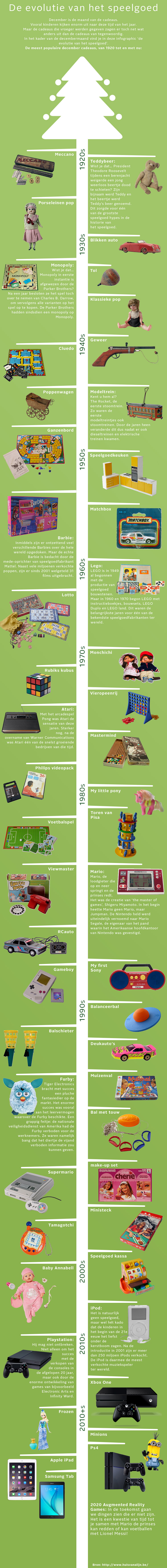 Evolutie van het speelgoed