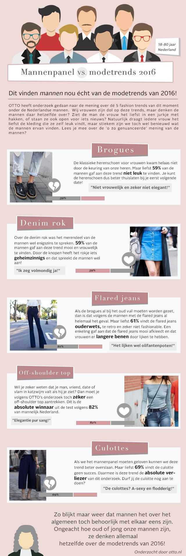 Mannenpanel modetrends