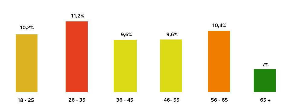 Niet energiezuinige apparaten per leeftijdsgroep