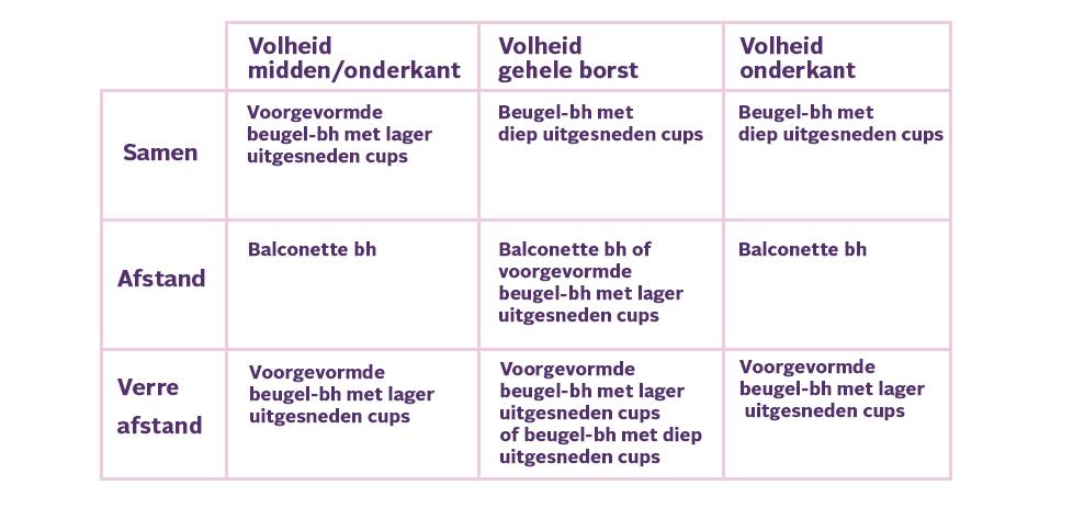 tabel borsten figuuradvies